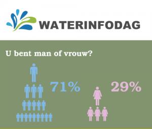 Resultaten enquete Waterinfodag Infographic